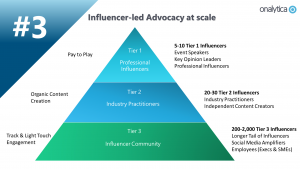 Influencer-led Advocacy at scale